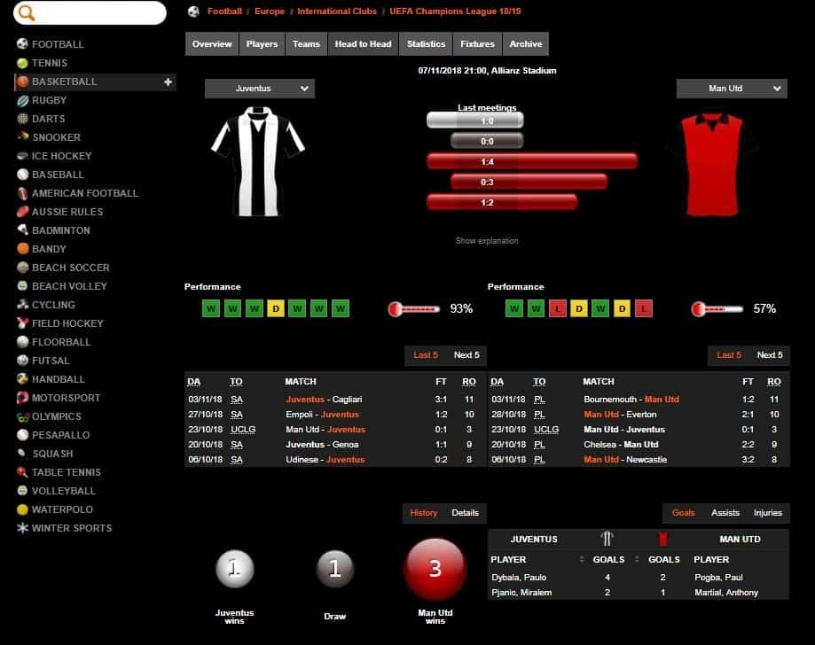 888Sport Football Inforamtion and Stats for Individual Game - Juventus vs Manchester United